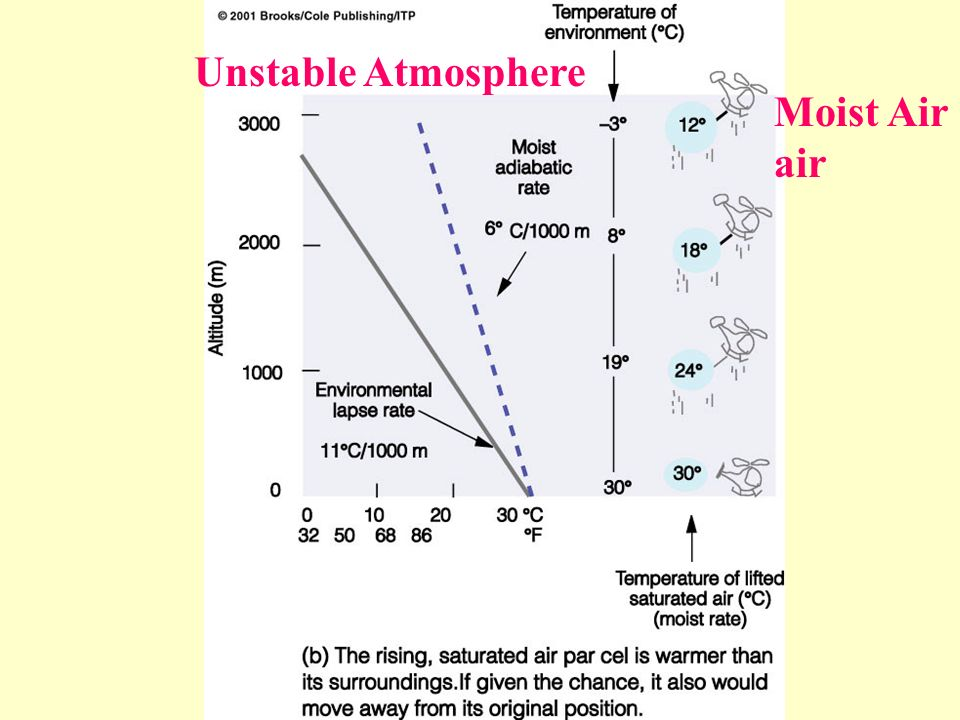 Unstable Atmosphere Moist Air air