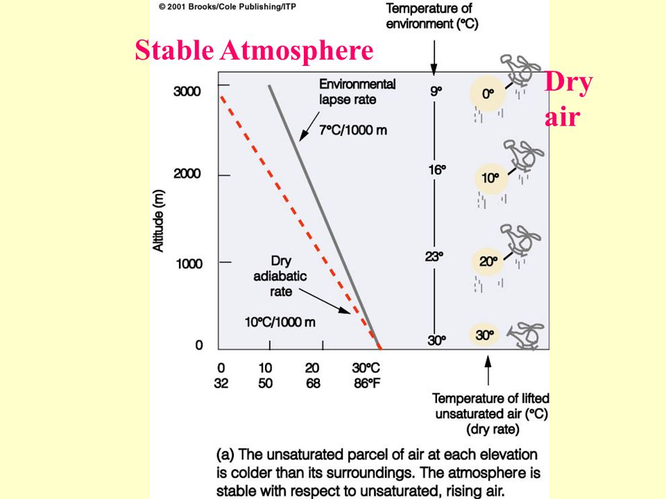 Stable Atmosphere Dry air