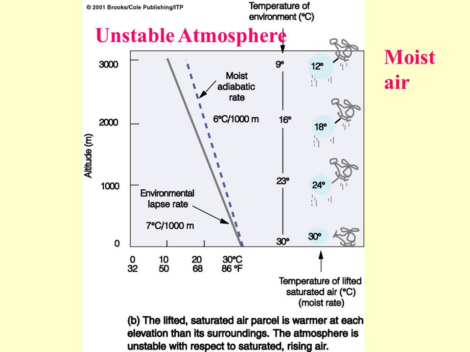 Unstable Atmosphere Moist air