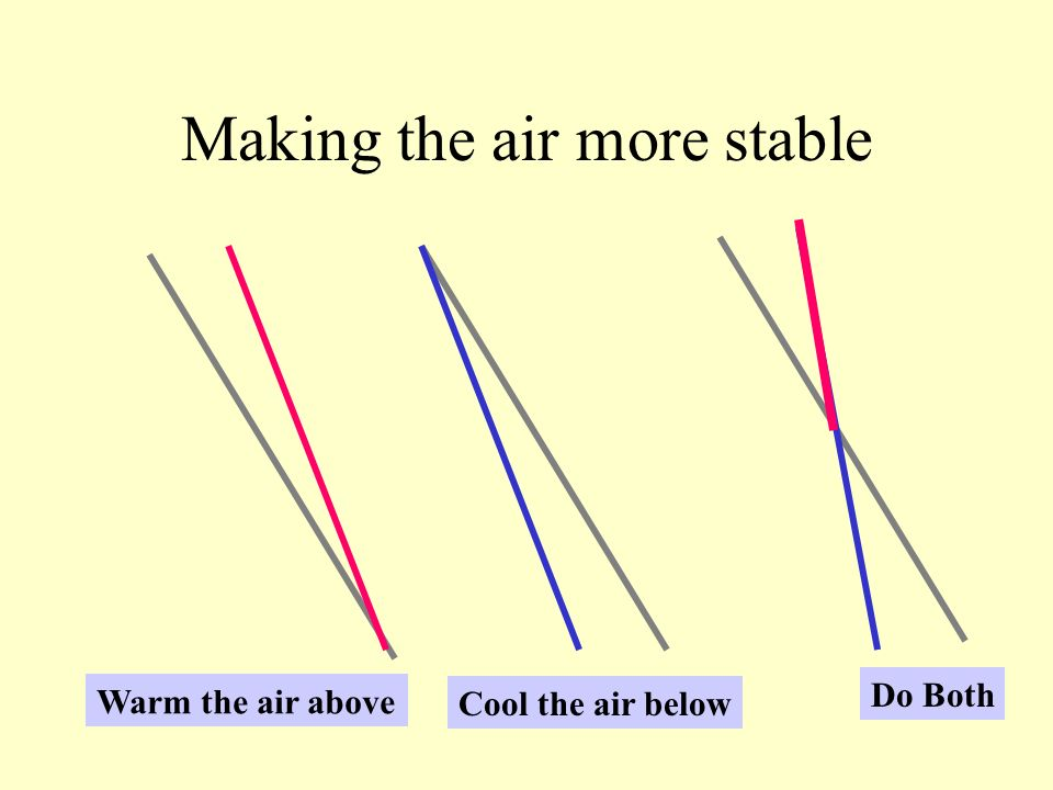 Making the air more stable