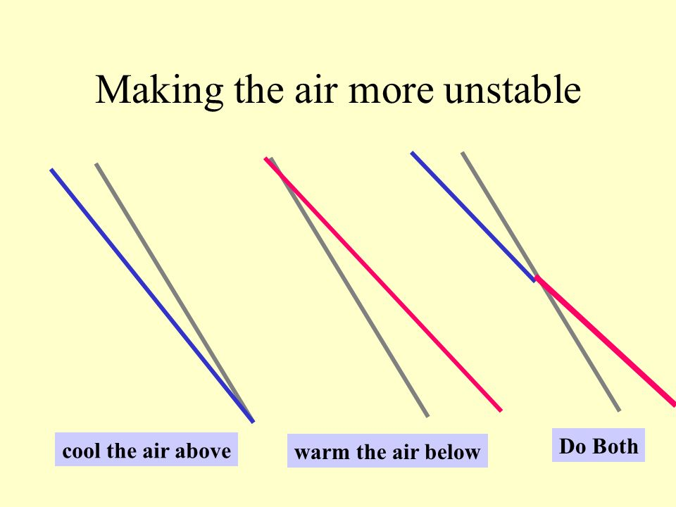 Making the air more unstable