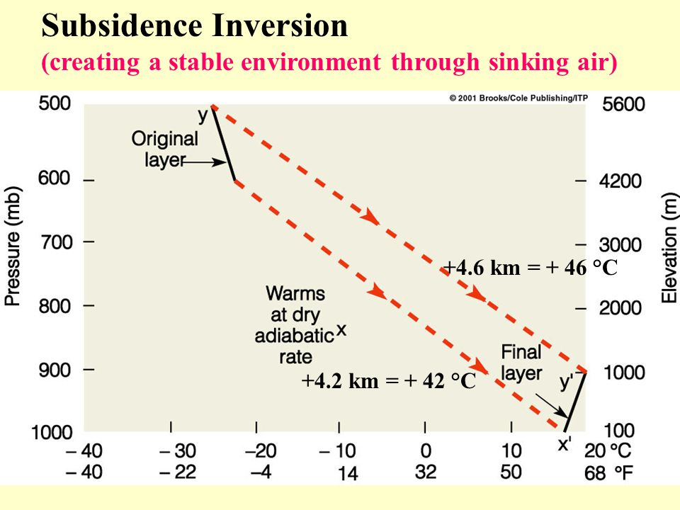 Subsidence Inversion (creating a stable environment through sinking air) +4.6 km = + 46 °C.