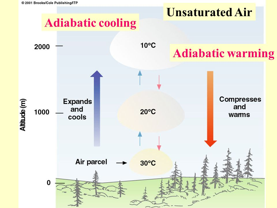 Unsaturated Air Adiabatic cooling Adiabatic warming