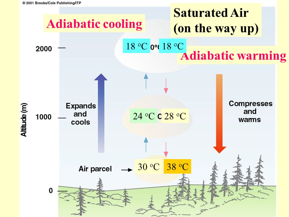 Saturated Air (on the way up) Adiabatic cooling Adiabatic warming