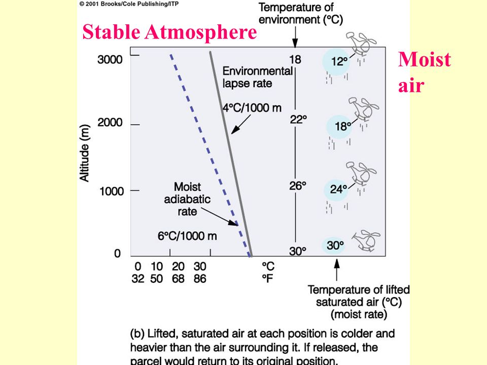 Stable Atmosphere Moist air