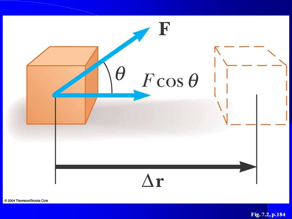 Figure 7.2 If an object undergoes a displacement ∆r under the action of a constant force F, the work done by the force is F∆r cos .