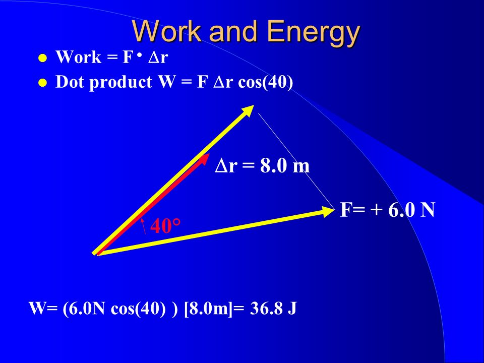 Work and Energy Dr = 8.0 m F= + 6.0 N 40° Work = F Dr