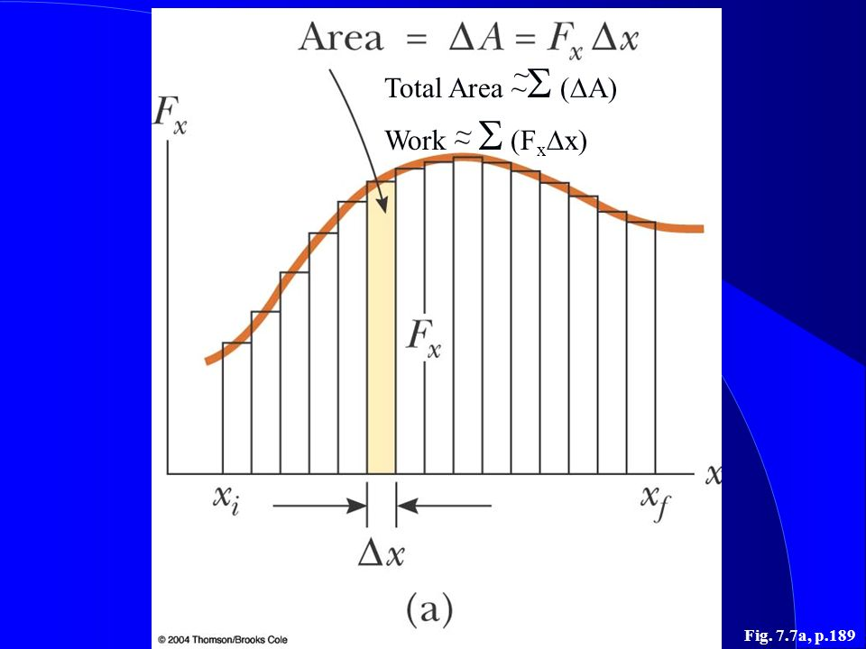 Total Area ~S (DA) Work ~ S (FxDx) ~ ~ Fig. 7.7a, p.189