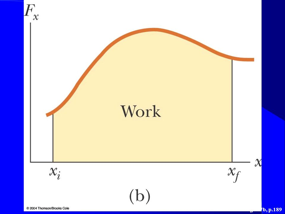 Figure 7.7 (b) The work done by the component Fx of the varying force as the particle moves from xi to xf is exactly equal to the area under this curve.