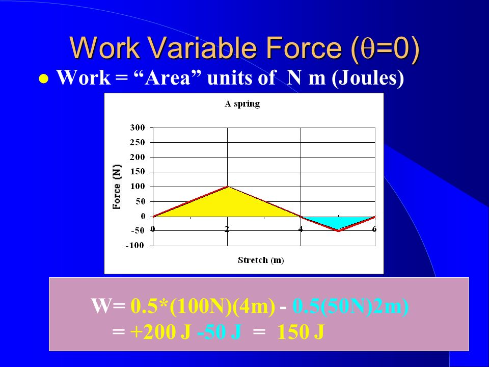 Work Variable Force (q=0)