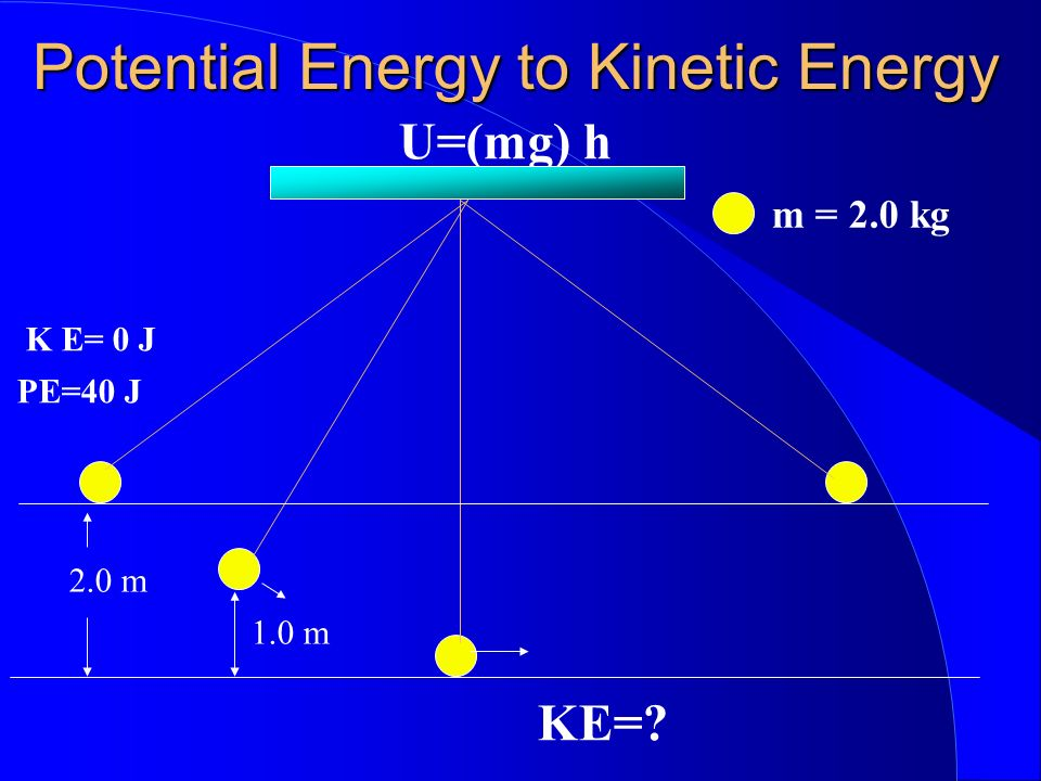 Potential Energy to Kinetic Energy