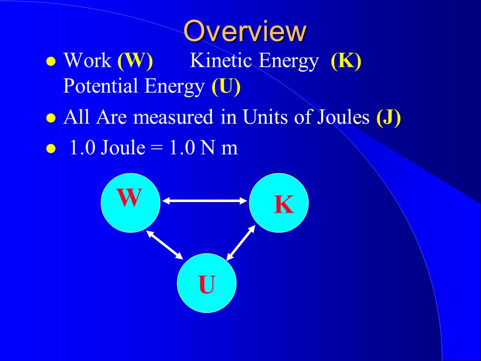 Overview W K U Work (W) Kinetic Energy (K) Potential Energy (U)