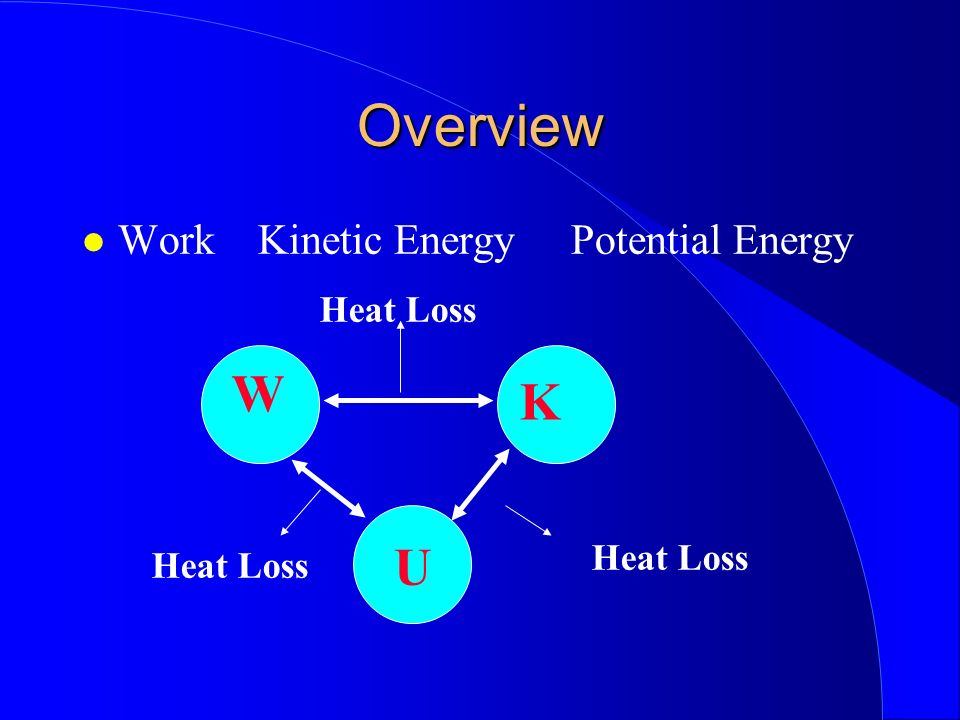 Overview W K U Work Kinetic Energy Potential Energy Heat Loss