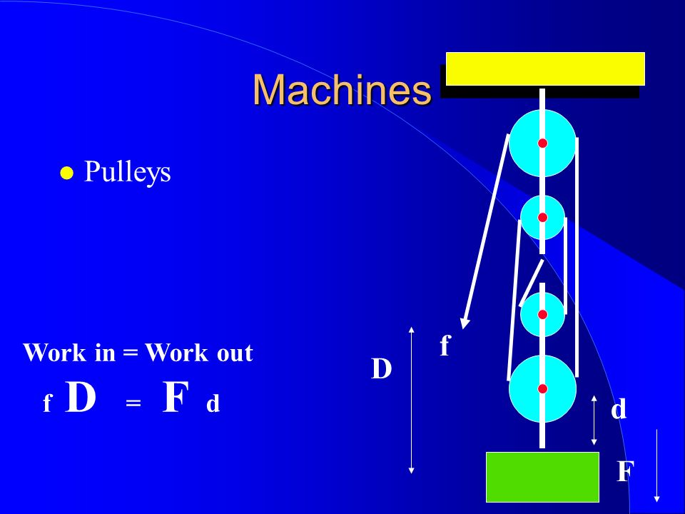 Machines Pulleys f Work in = Work out f D = F d D d F