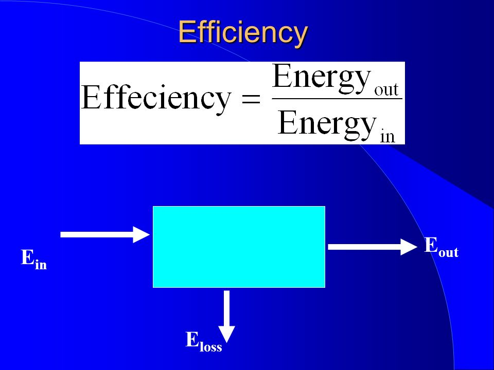 Efficiency Eout Ein Eloss