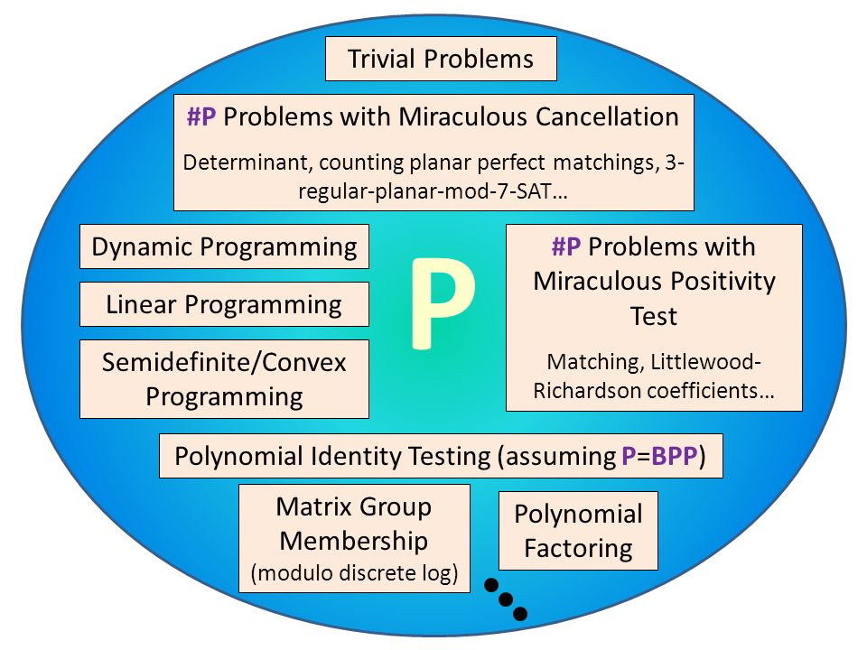 P Trivial Problems #P Problems with Miraculous Cancellation