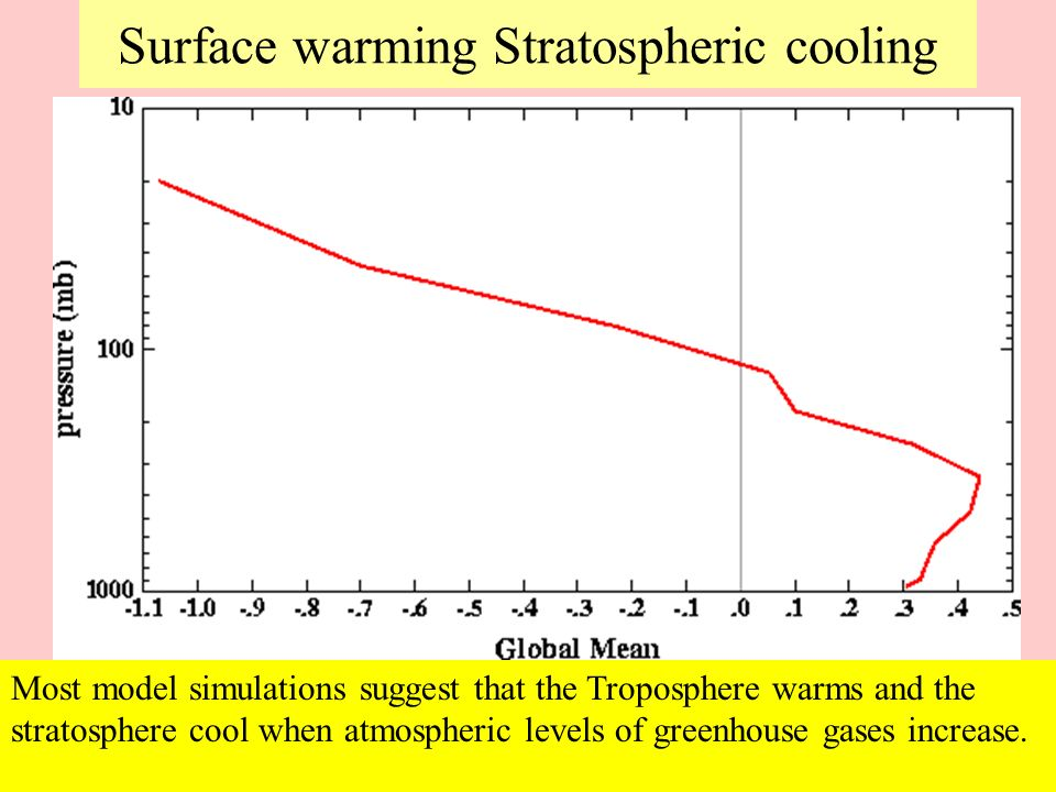 Surface warming Stratospheric cooling
