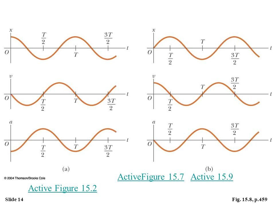 ActiveFigure 15.7 Active 15.9 Active Figure 15.2 Fig. 15.8, p.459