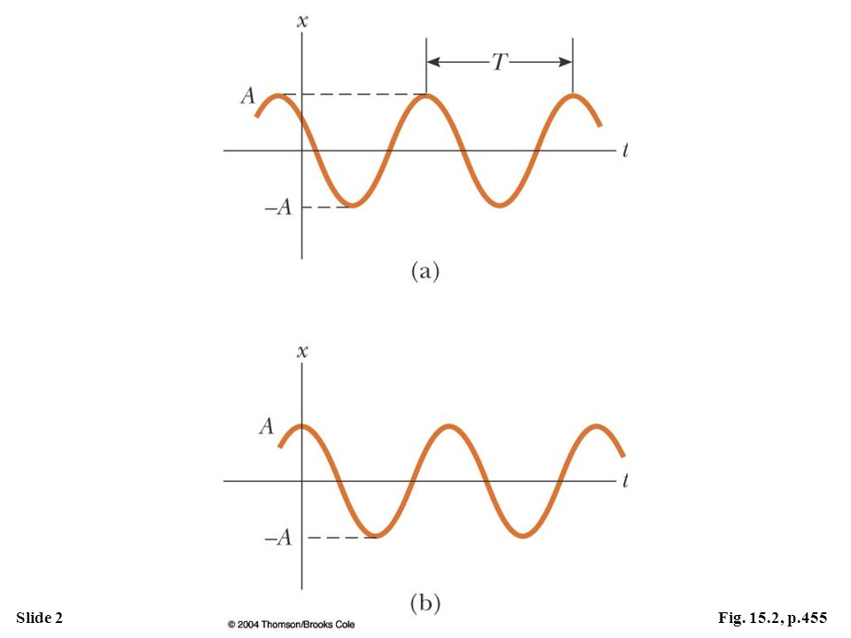 Active Figure 15.2 (a) An x–t curve for an object undergoing simple harmonic motion. The amplitude of the motion is A, the period is T, and the phase constant is . (b) The x–t curve in the special case in which x = A at t = 0 and hence  = 0.
