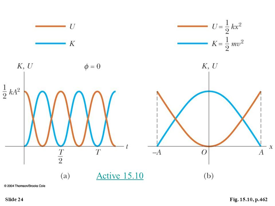 Active Figure 15.10 (a) Kinetic energy and potential energy versus time for a simple harmonic oscillator with  = 0. (b) Kinetic energy and potential energy versus position for a simple harmonic oscillator. In either plot, note that K + U = constant.