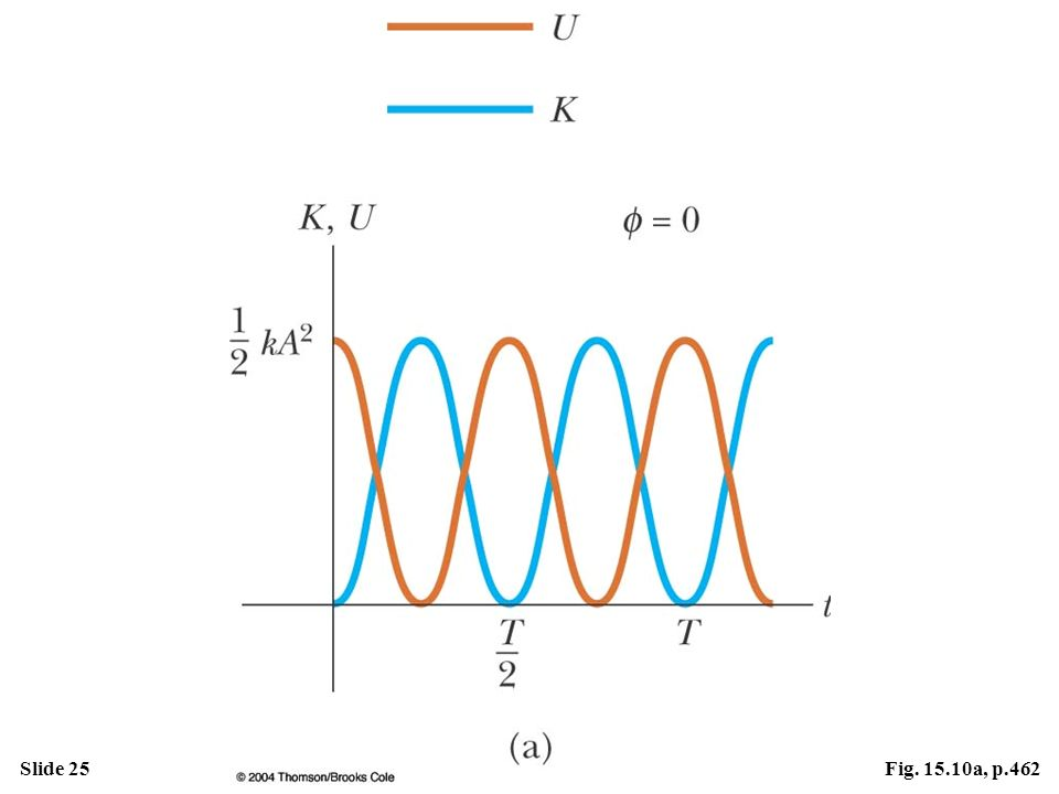 Active Figure 15.10 (a) Kinetic energy and potential energy versus time for a simple harmonic oscillator with  = 0.