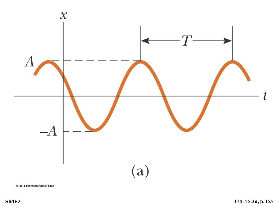 Active Figure 15.2 (a) An x–t curve for an object undergoing simple harmonic motion. The amplitude of the motion is A, the period is T, and the phase constant is . At the Active Figures link at http://www.pse6.com, you can adjust the graphical representation and see the resulting simple harmonic motion on the block in Figure 15.1.