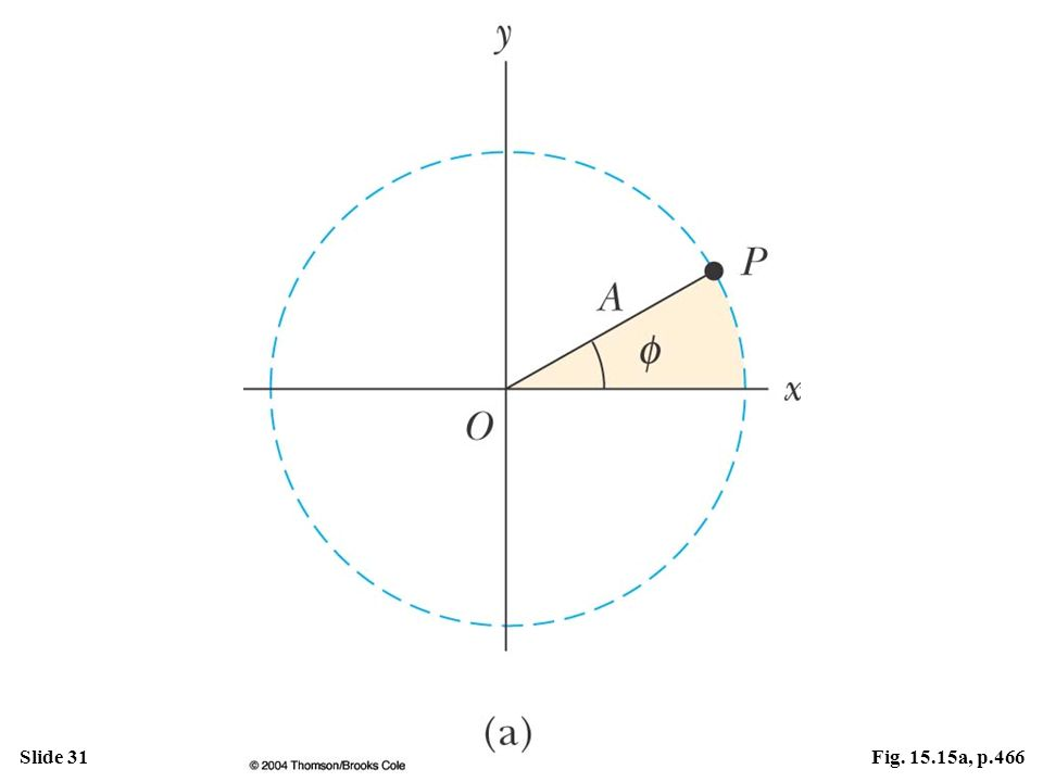 Figure 15.15 Relationship between the uniform circular motion of a point P and the simple harmonic motion of a point Q. A particle at P moves in a circle of radius A with constant angular speed . (a) A reference circle showing the position of P at t = 0.