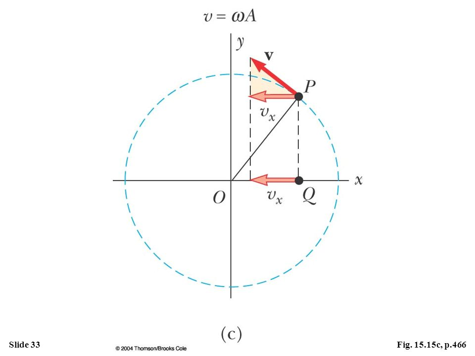 Figure 15.15 Relationship between the uniform circular motion of a point P and the simple harmonic motion of a point Q. A particle at P moves in a circle of radius A with constant angular speed . (c) The x component of the velocity of P equals the velocity of Q.