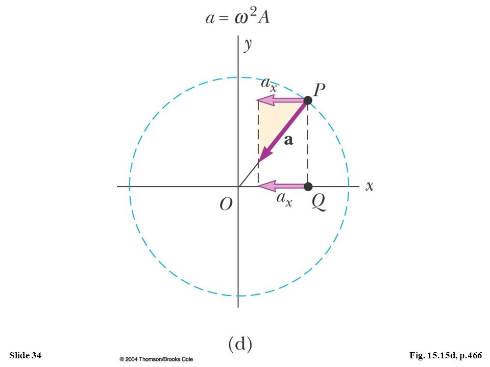 Figure 15.15 Relationship between the uniform circular motion of a point P and the simple harmonic motion of a point Q. A particle at P moves in a circle of radius A with constant angular speed . (d) The x component of the acceleration of P equals the acceleration of Q.