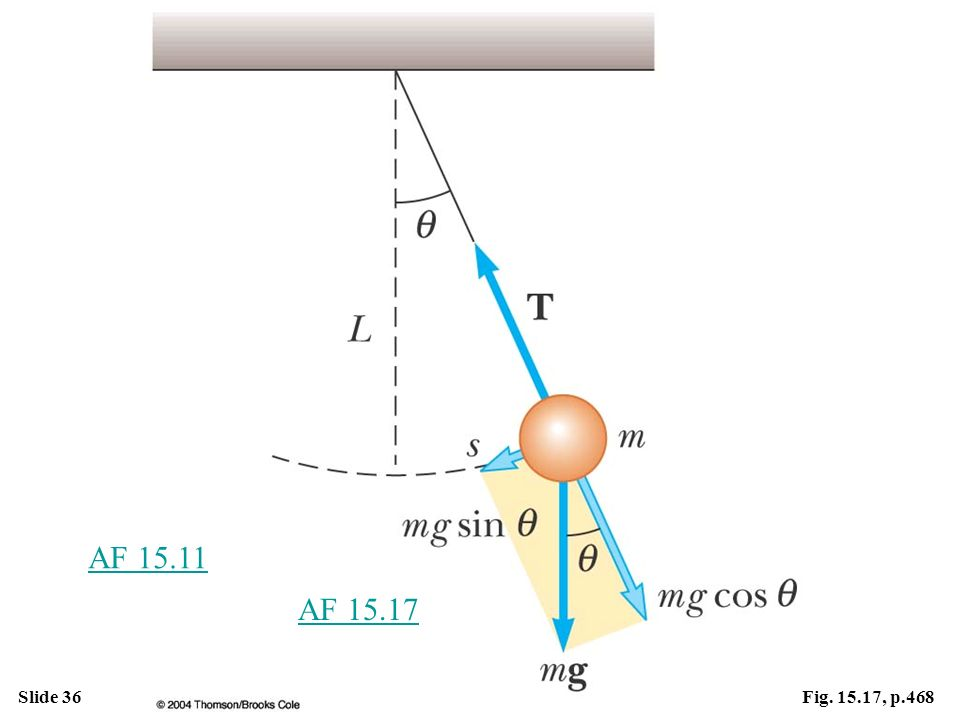 Active Figure 15.17 When  is small, a simple pendulum oscillates in simple harmonic motion about the equilibrium position  = 0. The restoring force is –mg sin , the component of the gravitational force tangent to the arc.