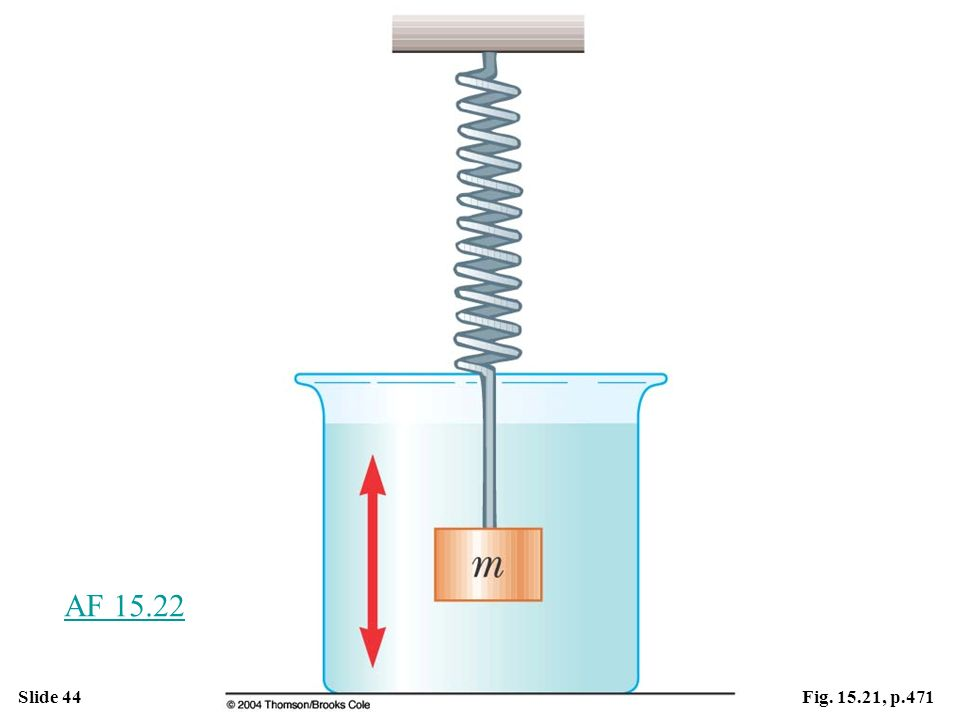 Figure 15.21 One example of a damped oscillator is an object attached to a spring and submersed in a viscous liquid.