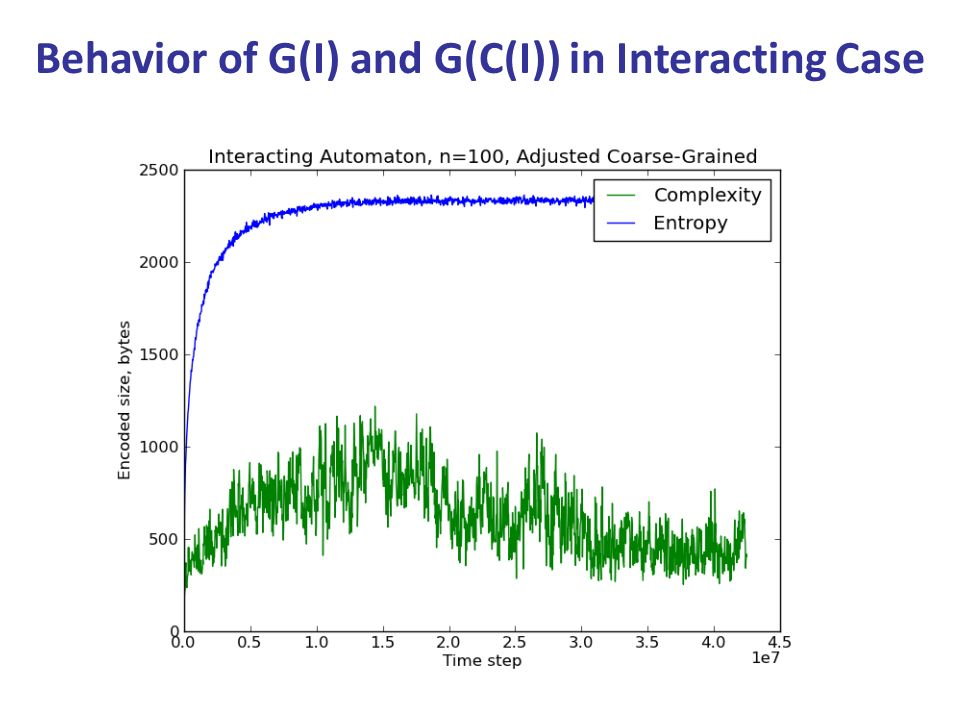 Behavior of G(I) and G(C(I)) in Interacting Case