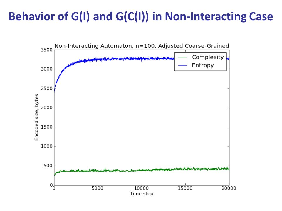 Behavior of G(I) and G(C(I)) in Non-Interacting Case