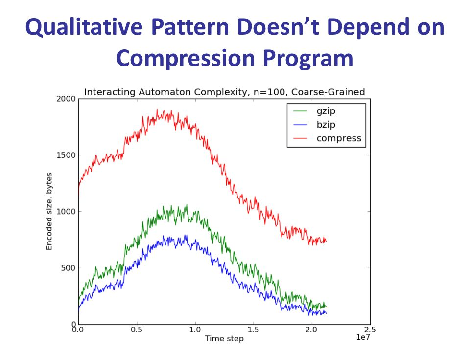 Qualitative Pattern Doesn't Depend on Compression Program