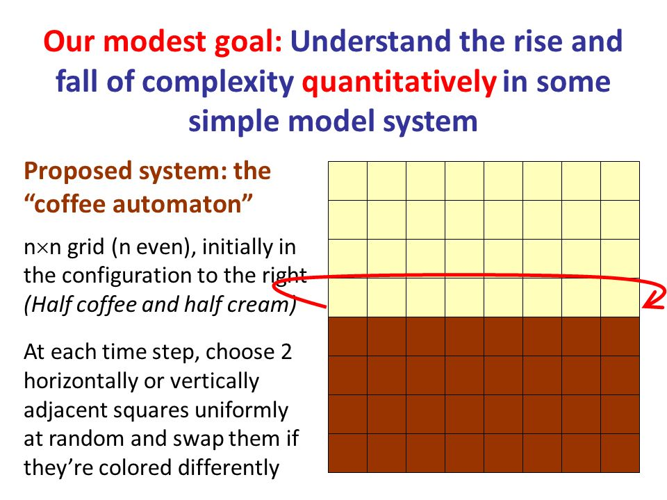 Our modest goal: Understand the rise and fall of complexity quantitatively in some simple model system