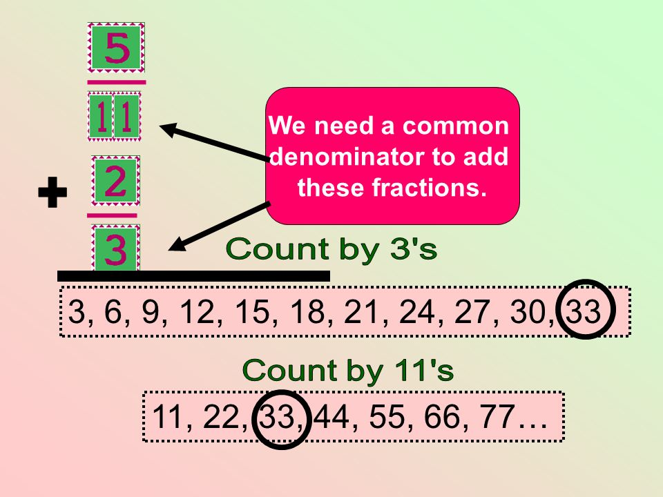 + We need a common. denominator to add. these fractions. Count by 3 s. 3, 6, 9, 12, 15, 18, 21, 24, 27, 30, 33.