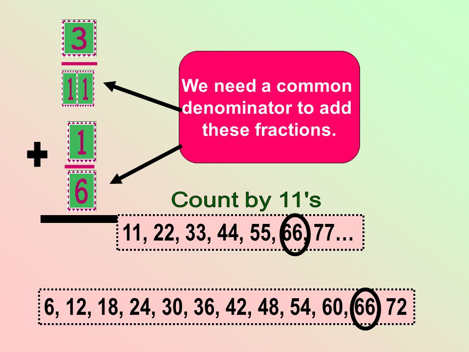 + We need a common. denominator to add. these fractions. Count by 11 s. 11, 22, 33, 44, 55, 66, 77…