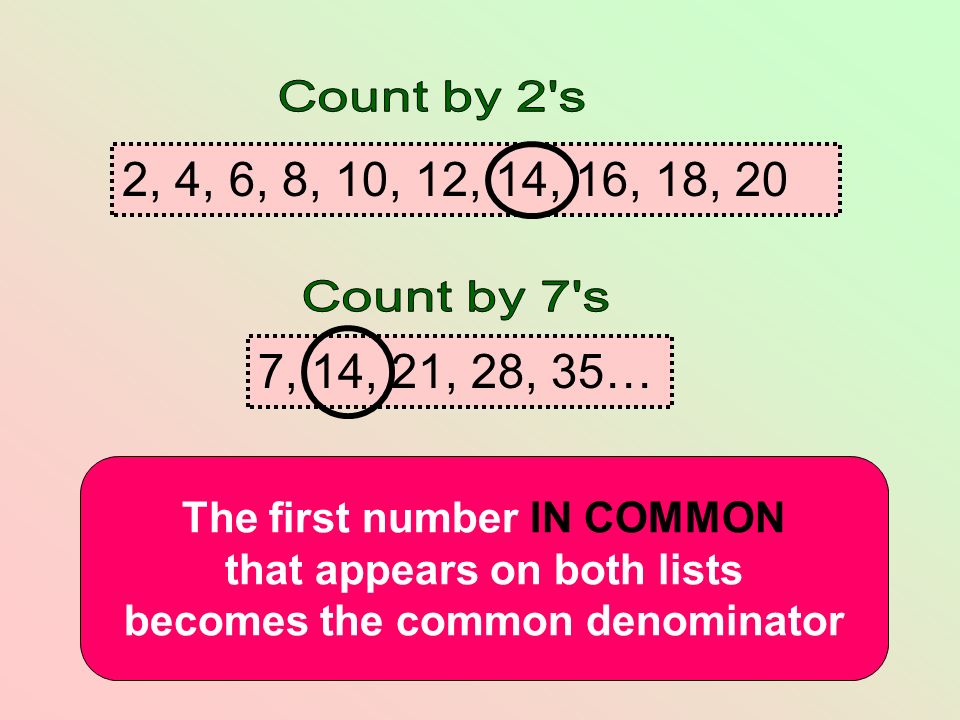 Count by 2 s 2, 4, 6, 8, 10, 12, 14, 16, 18, 20. Count by 7 s. 7, 14, 21, 28, 35… The first number IN COMMON.