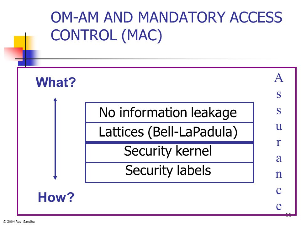 OM-AM AND MANDATORY ACCESS CONTROL (MAC)