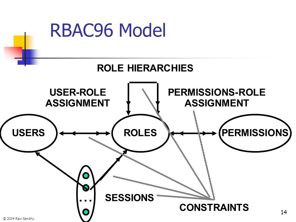 RBAC96 Model ... ROLES USER-ROLE ASSIGNMENT PERMISSIONS-ROLE USERS