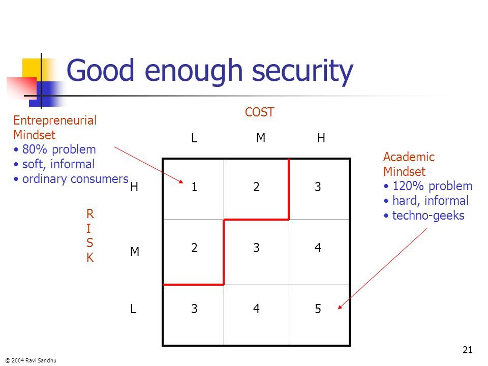 Good enough security COST Entrepreneurial Mindset 80% problem