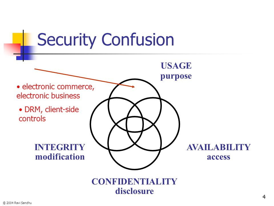 Security Confusion USAGE purpose INTEGRITY modification AVAILABILITY