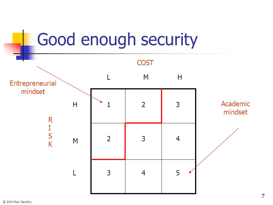 Good enough security COST L M H Entrepreneurial mindset H 1 2 3