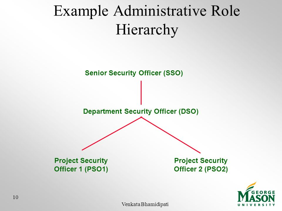 Example Administrative Role Hierarchy