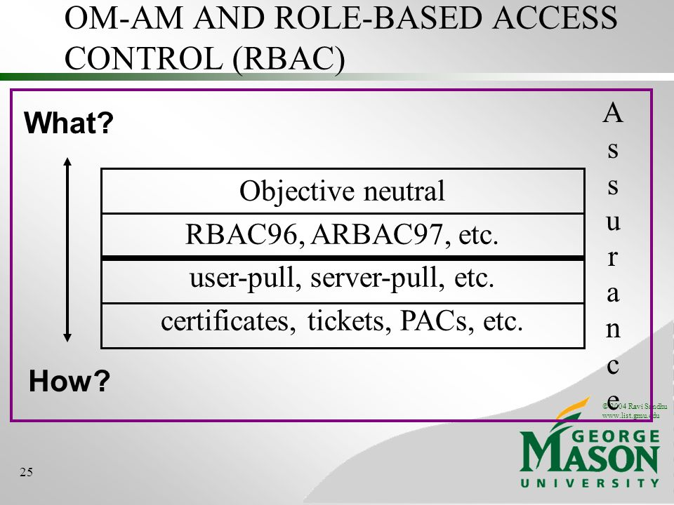 OM-AM AND ROLE-BASED ACCESS CONTROL (RBAC)