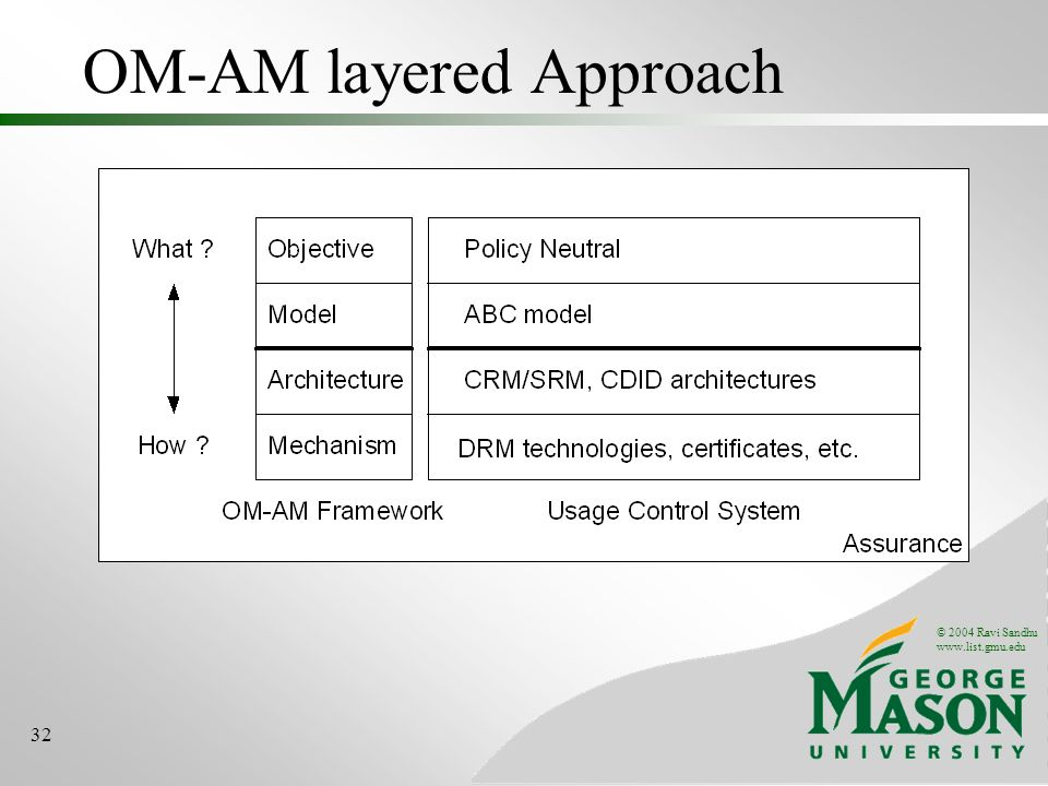 OM-AM layered Approach