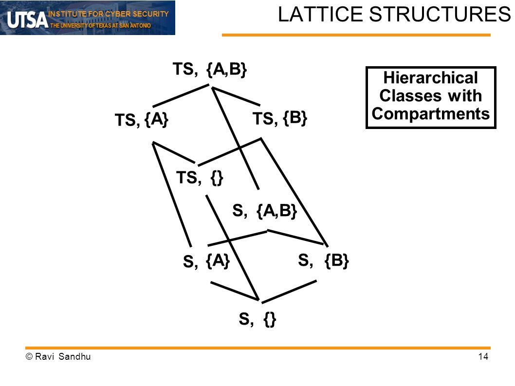 LATTICE STRUCTURES TS, {A,B} Hierarchical Classes with Compartments