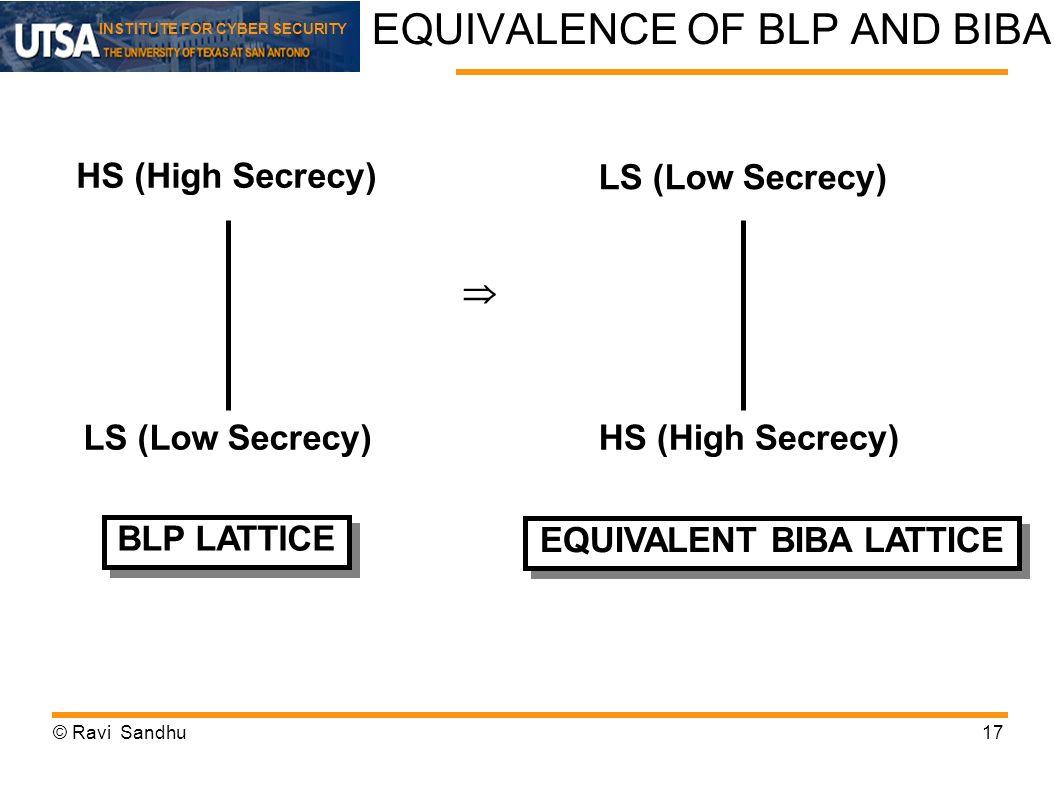 EQUIVALENCE OF BLP AND BIBA