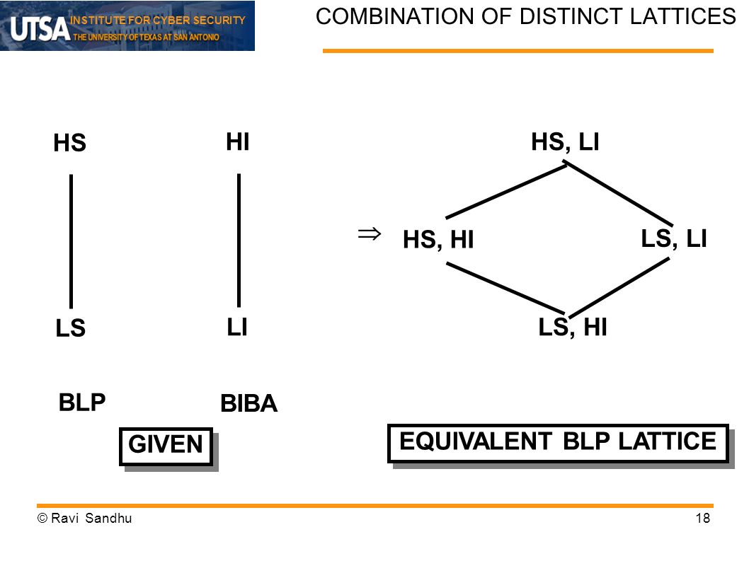 COMBINATION OF DISTINCT LATTICES