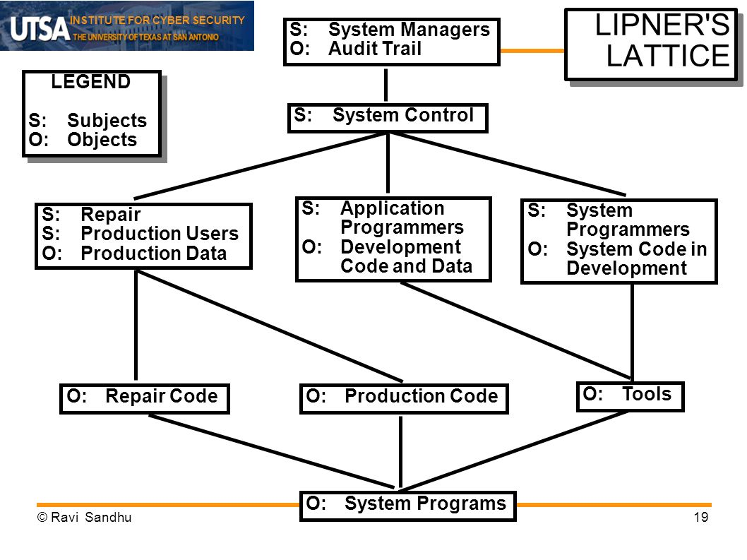 LIPNER S LATTICE S: System Managers O: Audit Trail LEGEND S: Subjects